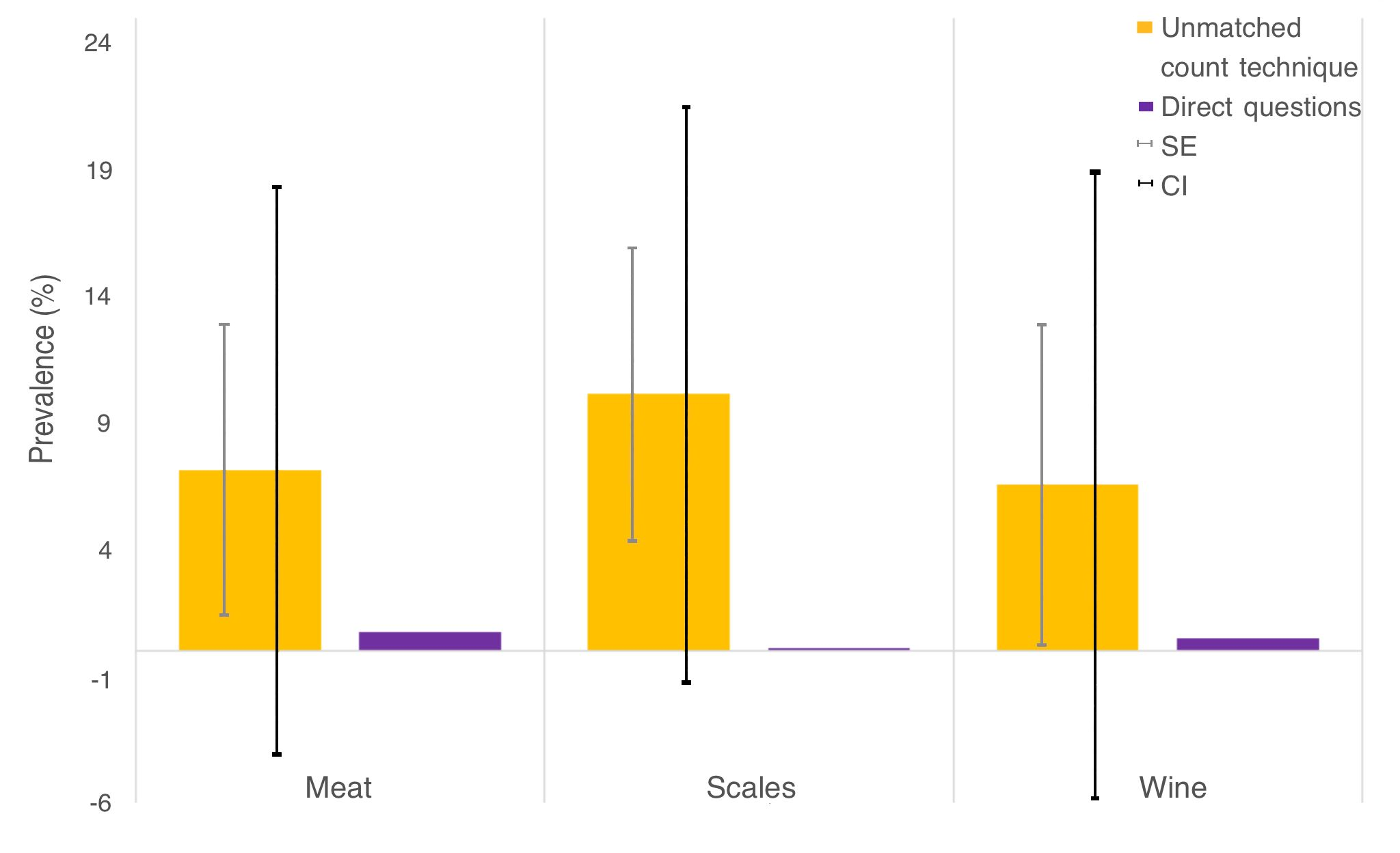 Consumption prevalence results of pangolin meat, scales and wine